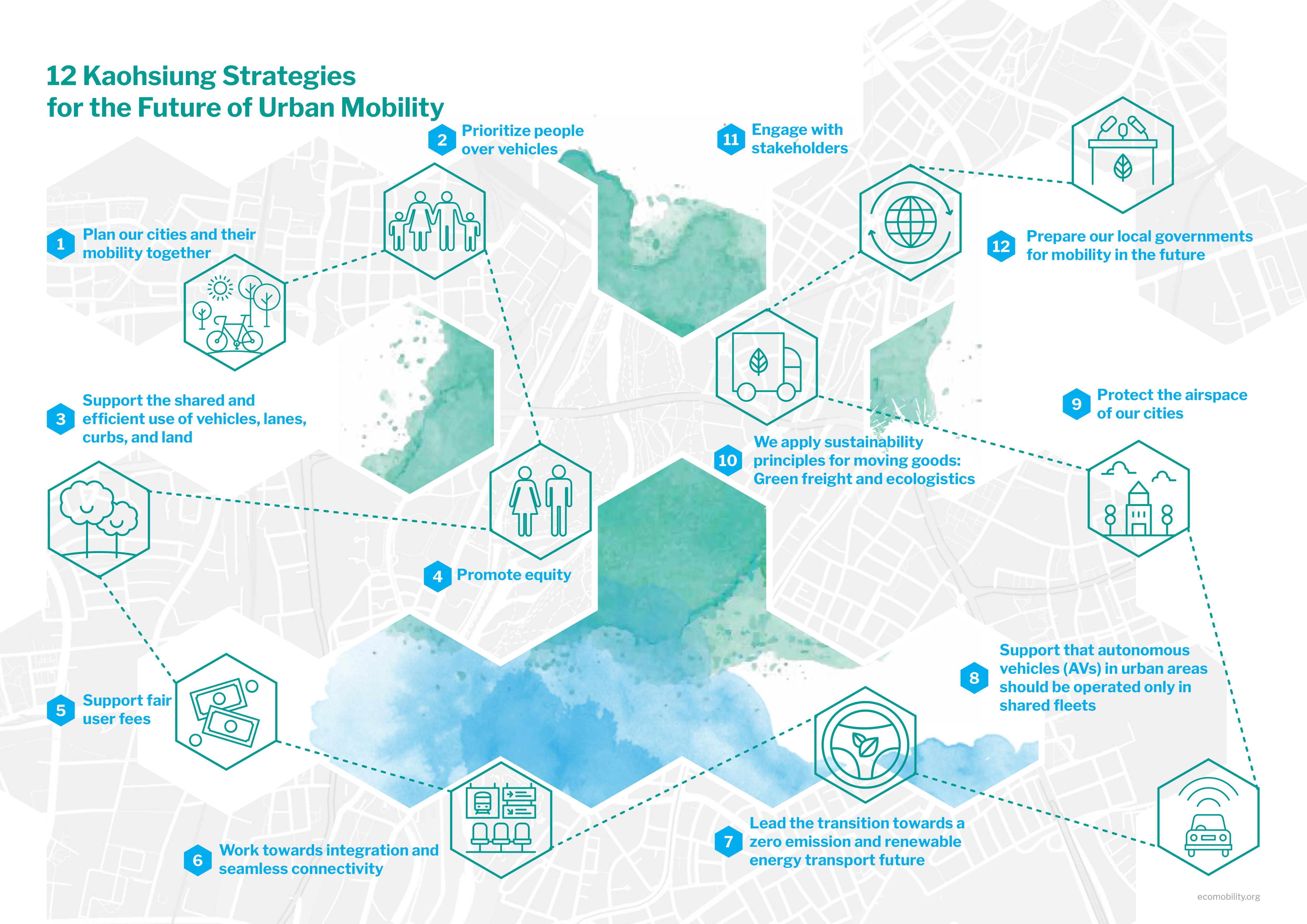 Kaohsiung Strategies – EcoMobility