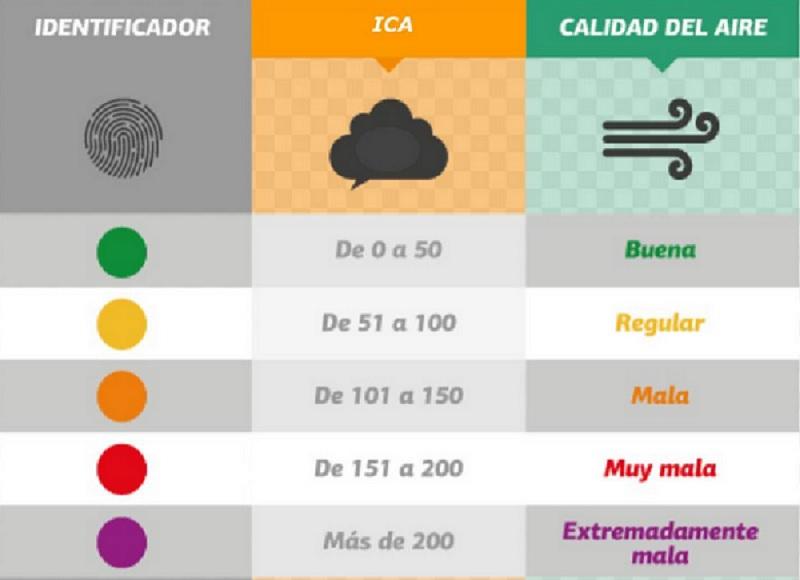 Resultado de imagen para Índice de Calidad del Aire infografia